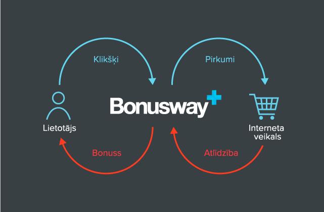 Pelni naudu ar iepirkšanos internetā ar bonusway